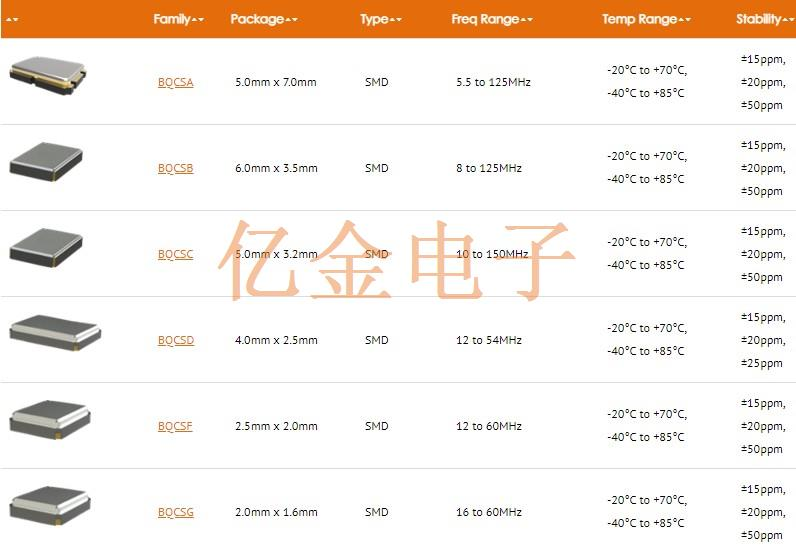 5 x Quartz 13.56MHz 18pF 30ppm 85C cms 40C